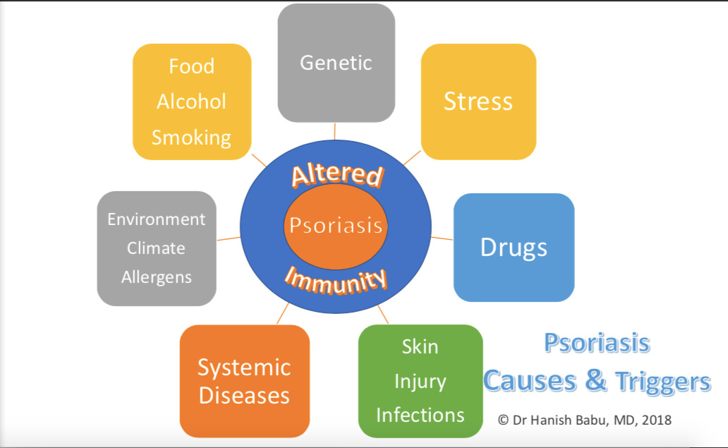 Causes and Triggers of Psoriasis